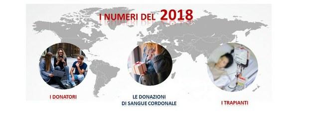 I dati del 2018